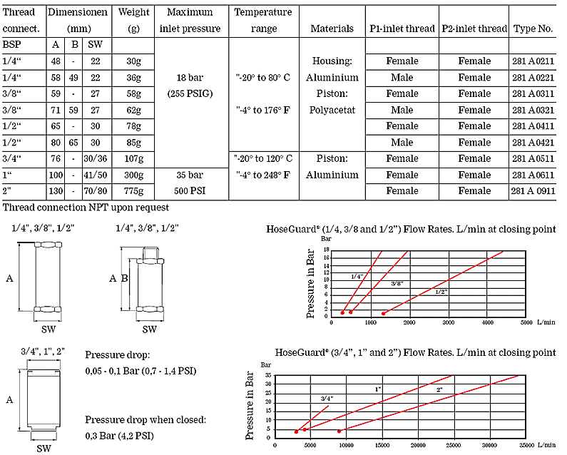 Technical Data specsheet