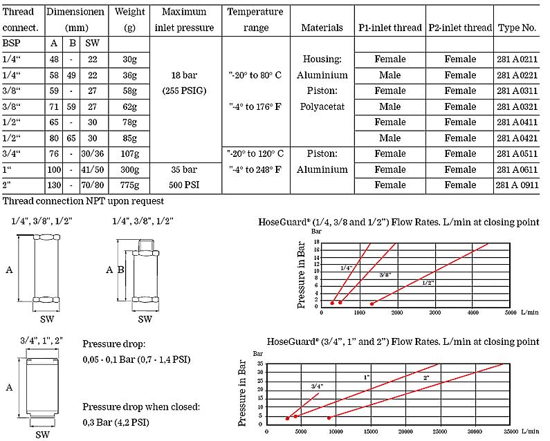 Technical Data specsheet